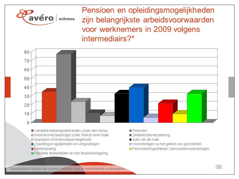 3 Pensioen en opleidingsmogelijkheden zijn belangrijkste arbeidsvoorwaarden voor werknemers in 2009 volgens intermediairs * * Intermediairs konden tien punten verdelen over de verschillende onderwerpen
