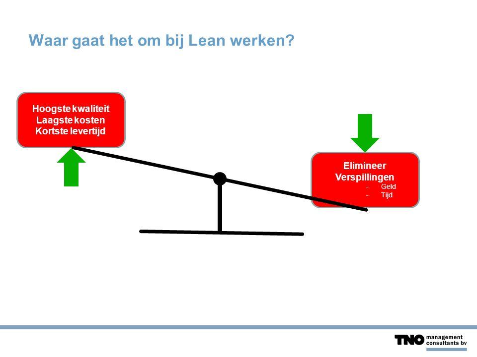 Waar gaat het om bij Lean werken? Hoogste kwaliteit Laagste kosten Kortste levertijd Elimineer Verspillingen -Geld -Tijd