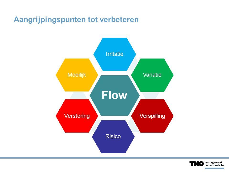 Aangrijpingspunten tot verbeteren Flow IrritatieVariatieVerspillingRisicoVerstoringMoeilijk