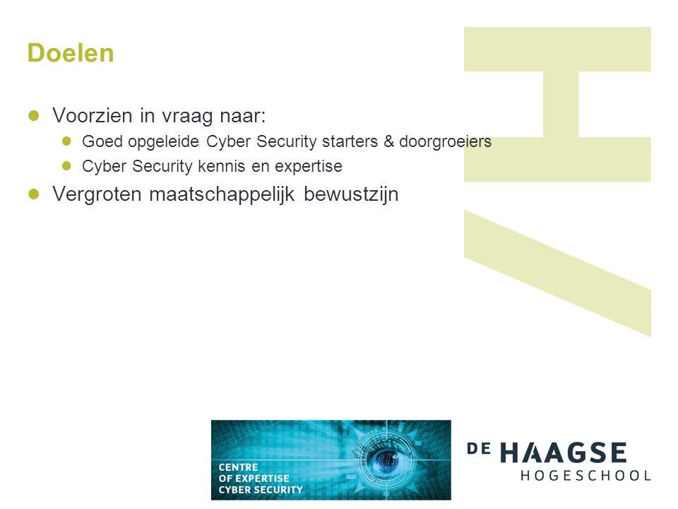 Doelen Voorzien in vraag naar: Goed opgeleide Cyber Security starters & doorgroeiers Cyber Security kennis en expertise Vergroten maatschappelijk bewustzijn