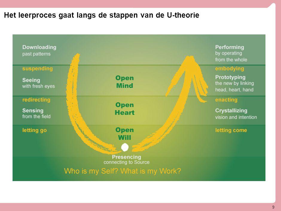 Het leerproces gaat langs de stappen van de U-theorie 9