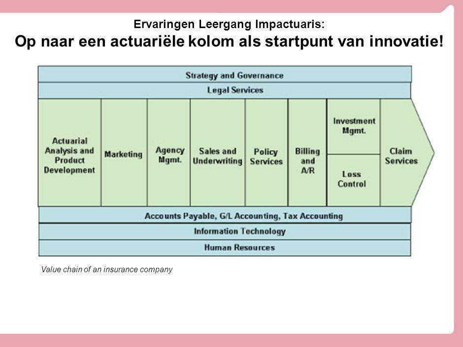 Ervaringen Leergang Impactuaris: Op naar een actuariële kolom als startpunt van innovatie! Value chain of an insurance company