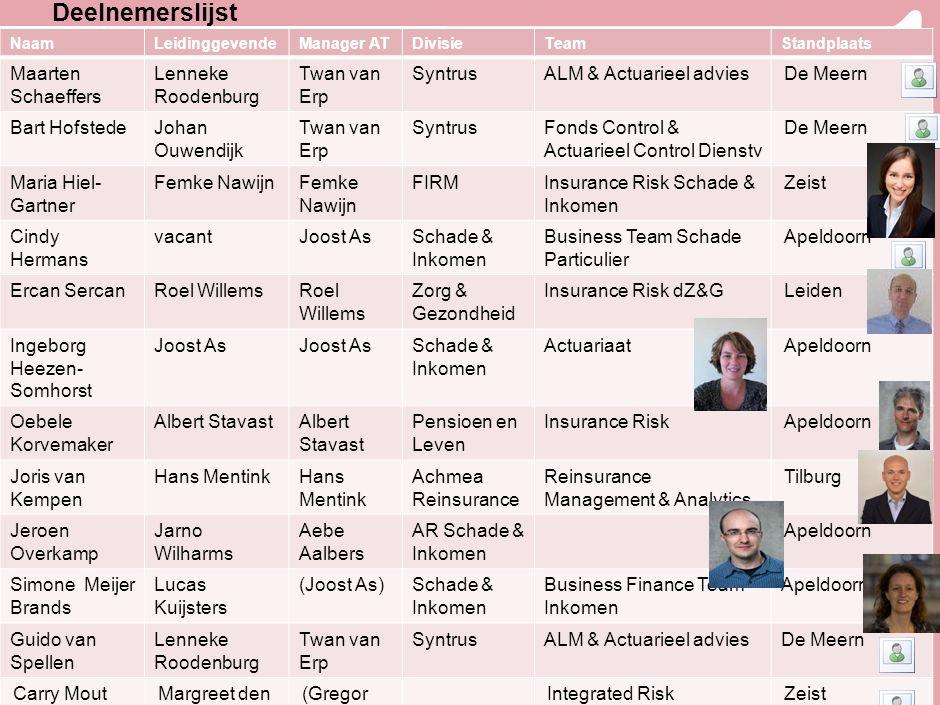3 Deelnemerslijst NaamLeidinggevendeManager ATDivisieTeamStandplaats Maarten Schaeffers Lenneke Roodenburg Twan van Erp SyntrusALM & Actuarieel advies