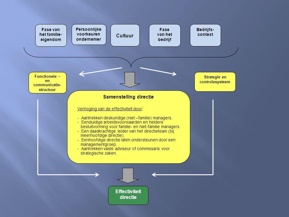 Persoonlijke voorkeuren ondernemer Bedrijfs- context Cultuur Fase van het bedrijf Fase van het familie- eigendom Functionele – en communicatie- structuur Strategie en controlesysteem Samenstelling directie Effectiviteit directie Verhoging van de effectiviteit door: - Aantrekken deskundige (niet –familie) managers.
