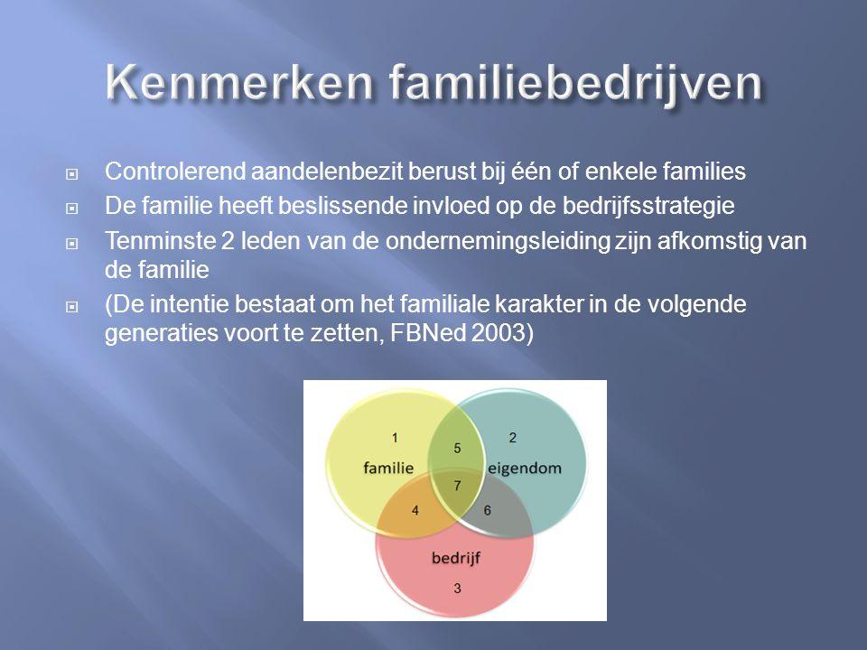  Controlerend aandelenbezit berust bij één of enkele families  De familie heeft beslissende invloed op de bedrijfsstrategie  Tenminste 2 leden van de ondernemingsleiding zijn afkomstig van de familie  (De intentie bestaat om het familiale karakter in de volgende generaties voort te zetten, FBNed 2003)