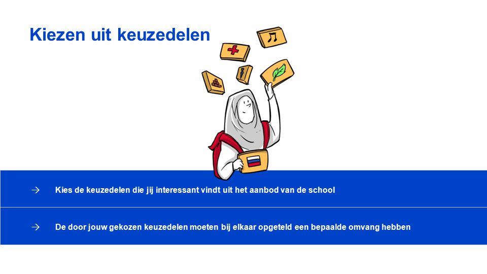 → Kies de keuzedelen die jij interessant vindt uit het aanbod van de school → De door jouw gekozen keuzedelen moeten bij elkaar opgeteld een bepaalde