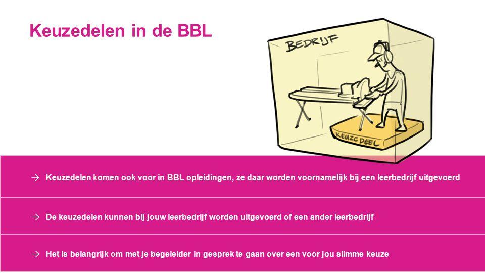 Keuzedelen in de BBL → Keuzedelen komen ook voor in BBL opleidingen, ze daar worden voornamelijk bij een leerbedrijf uitgevoerd → De keuzedelen kunnen