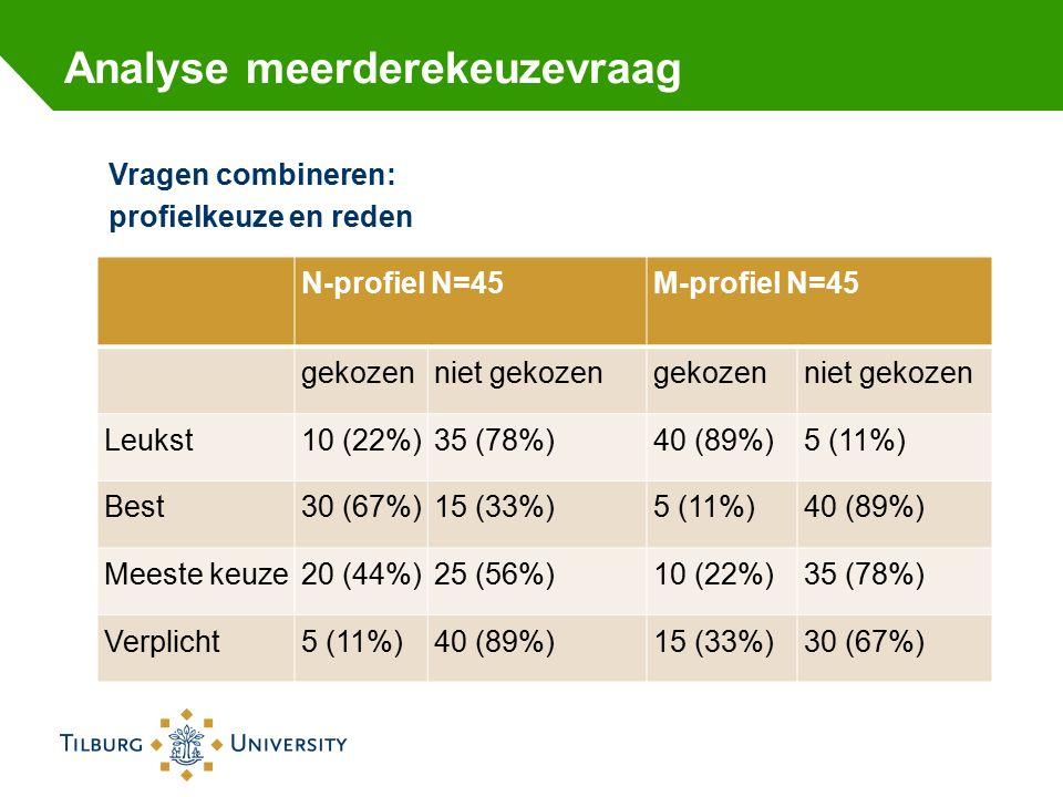 Analyse meerderekeuzevraag N-profiel N=45 M-profiel N=45 gekozenniet gekozengekozenniet gekozen Leukst10 (22%)35 (78%)40 (89%)5 (11%) Best30 (67%)15 (33%)5 (11%)40 (89%) Meeste keuze20 (44%)25 (56%)10 (22%)35 (78%) Verplicht5 (11%)40 (89%)15 (33%)30 (67%) Vragen combineren: profielkeuze en reden