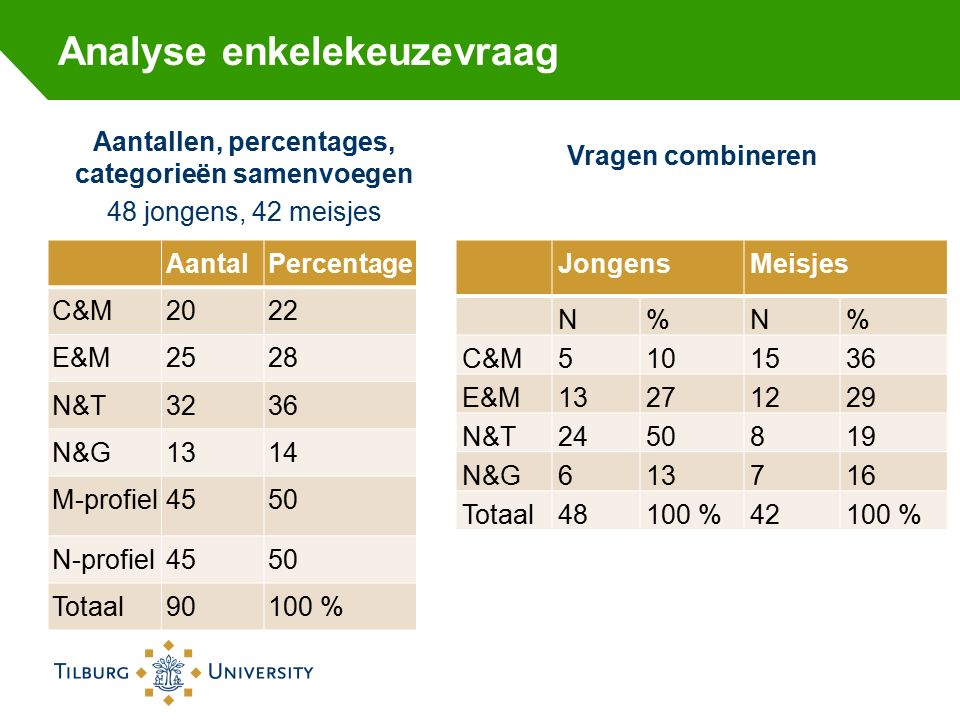 Analyse enkelekeuzevraag Aantallen, percentages, categorieën samenvoegen 48 jongens, 42 meisjes AantalPercentage C&M2022 E&M2528 N&T3236 N&G1314 M-profiel4550 N-profiel4550 Totaal90100 % Vragen combineren Jongens Meisjes N%N% C&M5101536 E&M13271229 N&T2450819 N&G613716 Totaal48100 %42100 %