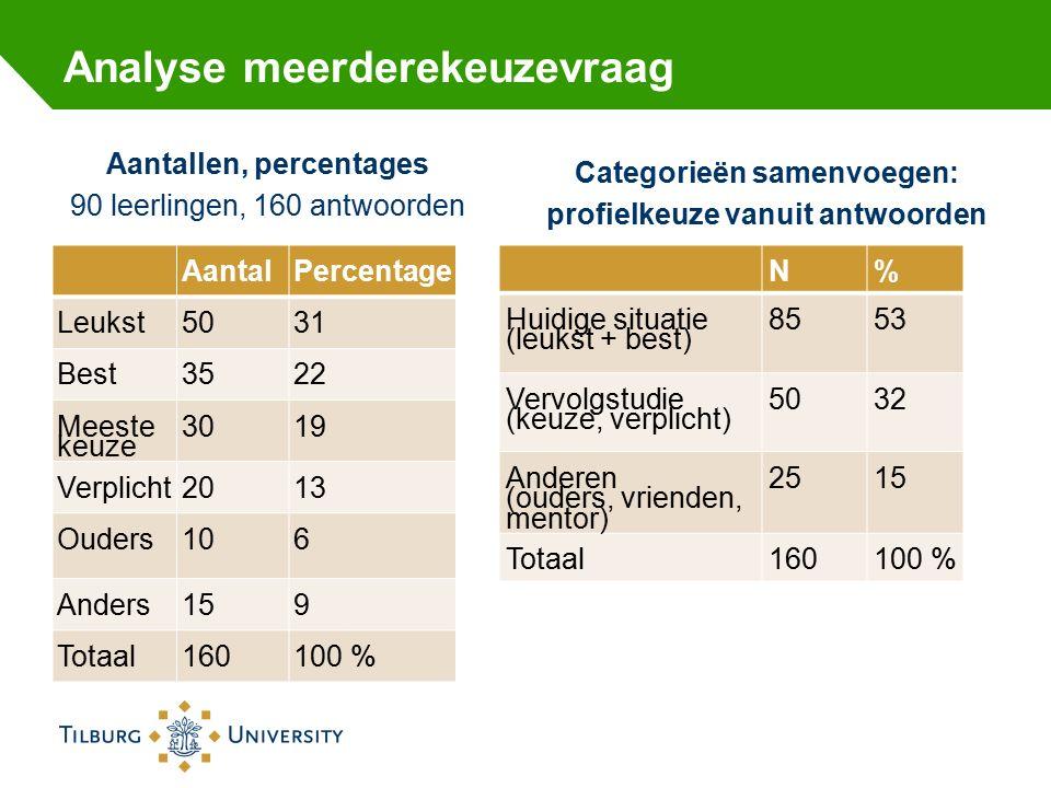 Analyse meerderekeuzevraag Aantallen, percentages 90 leerlingen, 160 antwoorden AantalPercentage Leukst5031 Best3522 Meeste keuze 3019 Verplicht2013 Ouders106 Anders159 Totaal160100 % Categorieën samenvoegen: profielkeuze vanuit antwoorden N% Huidige situatie (leukst + best) 8553 Vervolgstudie (keuze, verplicht) 5032 Anderen (ouders, vrienden, mentor) 2515 Totaal160100 %
