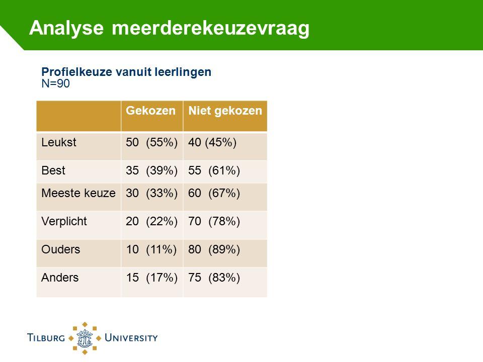 Analyse meerderekeuzevraag Profielkeuze vanuit leerlingen N=90 GekozenNiet gekozen Leukst50 (55%)40 (45%) Best35 (39%)55 (61%) Meeste keuze30 (33%)60 (67%) Verplicht20 (22%)70 (78%) Ouders10 (11%)80 (89%) Anders15 (17%)75 (83%)