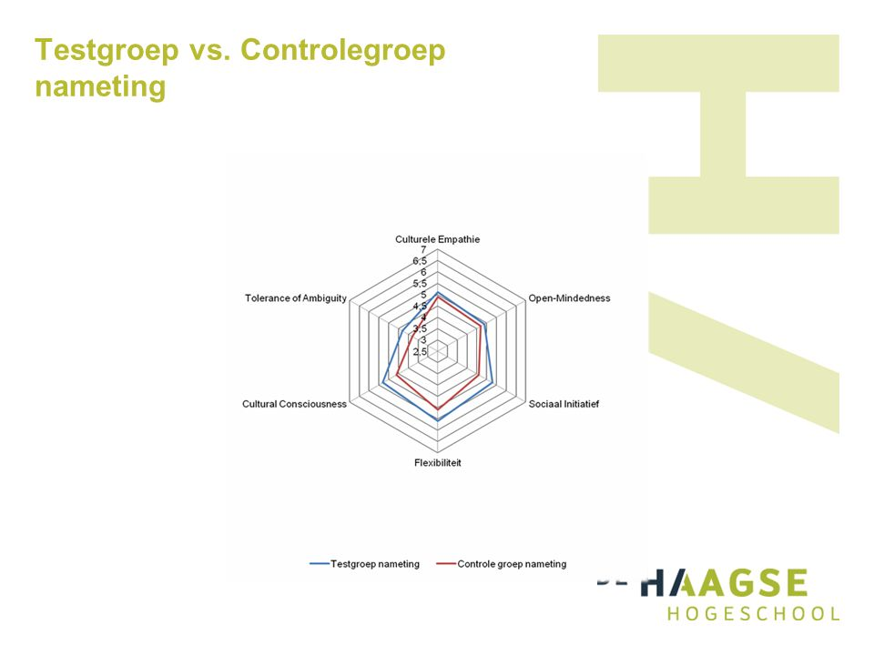 Testgroep vs. Controlegroep nameting