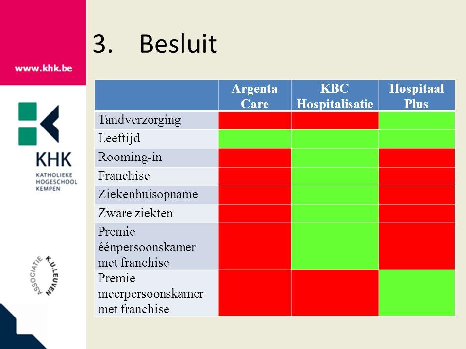 3.Besluit Argenta Care KBC Hospitalisatie Hospitaal Plus Tandverzorging Leeftijd Rooming-in Franchise Ziekenhuisopname Zware ziekten Premie éénpersoon
