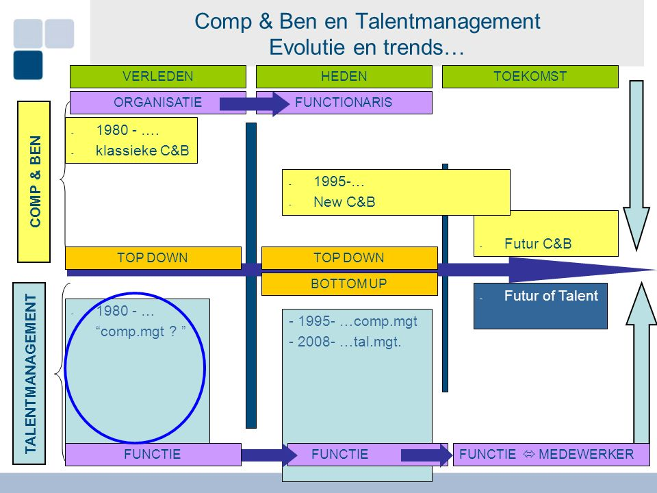 Comp & Ben en Talentmanagement Evolutie en trends… - 2010 - New C&B - 2030 - Futur C&B - 1980 - Compententie - 2010 - New Talent COMP & BEN TALENTMANA