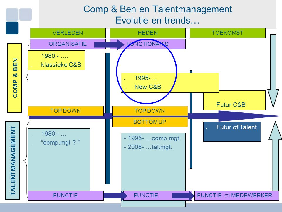 Comp & Ben en Talentmanagement Evolutie en trends… - 2010 - New C&B - 2030 - Futur C&B - 1980 - Compententie - 2010 - New Talent COMP & BEN TALENTMANAGEMENT - 2010 - New C&B - 2030 - Futur C&B - 2010 - New C&B - 1980 - Compententie - 2010 - New Talent - 1980 - Compententie - 2010 - New Talent - 1980 - Compententie - 1995- …comp.mgt - 2008- …tal.mgt.