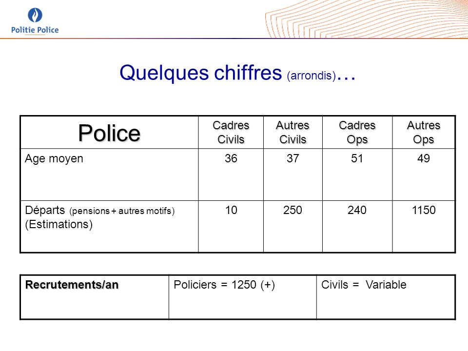 Quelques chiffres (arrondis) … PoliceCadresCivilsAutresCivilsCadresOpsAutresOps Age moyen36375149 Départs (pensions + autres motifs) (Estimations) 102502401150 Recrutements/anPoliciers = 1250 (+)Civils = Variable