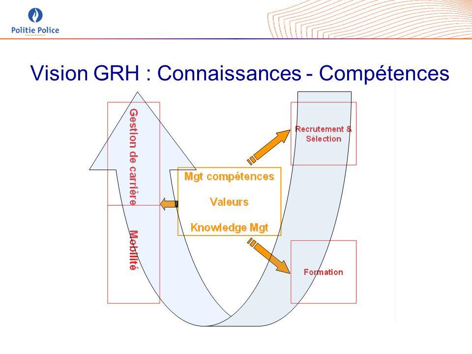 Vision GRH : Connaissances - Compétences
