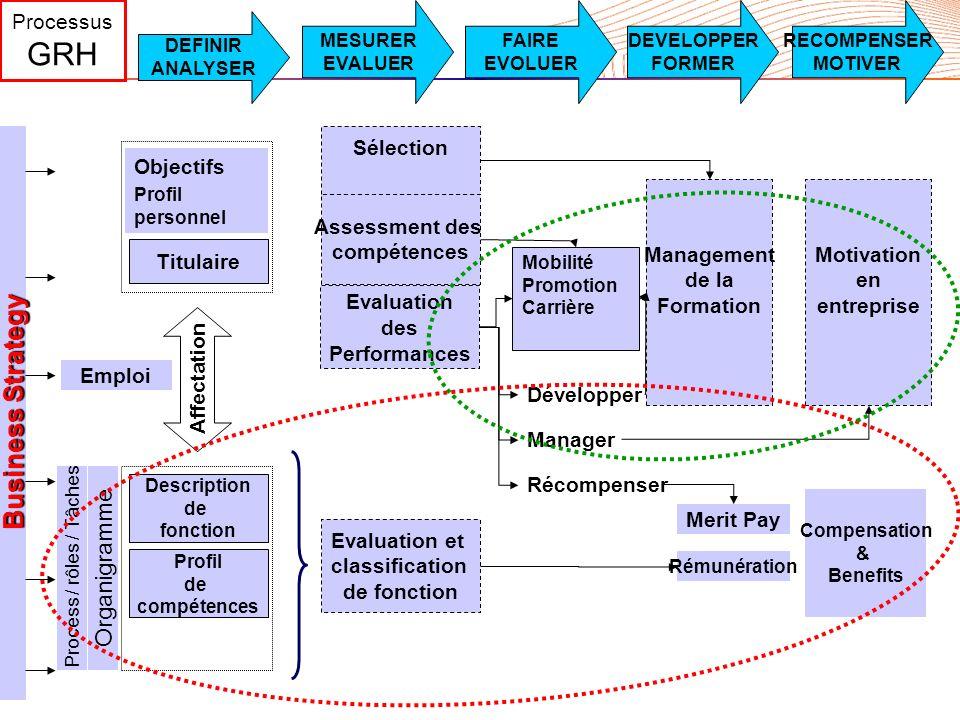 30/05/2016DGS42 Evaluation des Performances Affectation Management de la Formation Emploi Assessment des compétences Sélection Mobilité Promotion Carr
