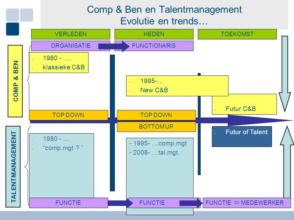 De Toekomst… Verdere afstemming noodzakelijk… Comp & Ben en Talentmanagement: Duidelijke trend naar noodzaak aan betere HRM-afstemming tussen perspectief van de organisatie en perspectief van de medewerker Talentmanagement verdere focus op: - Arbeidsorganisatie: creëren van jobs waarin 'talent' (meer) benut kan worden om toegevoegde waarde te creëren => van klassiek organigram naar 'innovatieve arbeidsorganisatie' - HR-instrumenten: afstemmen op permanente en optimale talentbenutting => van standaard functie(-beschrijvingen) / comp.profielen naar individualiseerbare rolbeschrijvingen / talentbenutting => rekrutering & selectie: ook aandacht voor talent ( > competentie) => training & development: vanuit talent/sterkten