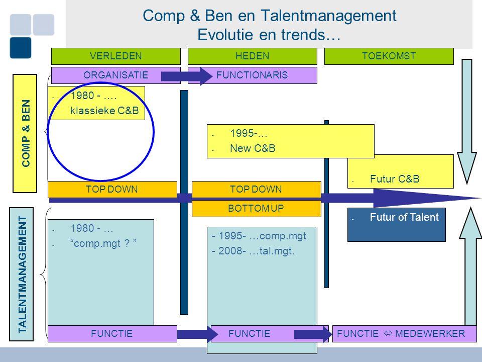 De Toekomst… Verdere afstemming noodzakelijk… Comp & Ben en Talentmanagement: Duidelijke trend naar noodzaak aan betere HRM-afstemming tussen perspectief van de organisatie en perspectief van de medewerker Compensation & Benefits verdere focus op: -Eenvoudiger manier van HR beheer -Reglementering die meer flexibiliteit toelaat (vb.