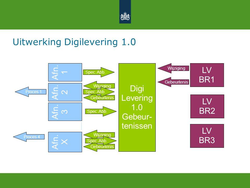 Afn. 2 LV BR1 Wijziging LV BR2 LV BR3 Digi Levering 1.0 Gebeur- tenissen Afn.