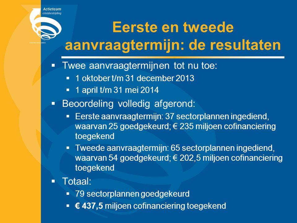 Eerste en tweede aanvraagtermijn: de resultaten  Twee aanvraagtermijnen tot nu toe:  1 oktober t/m 31 december 2013  1 april t/m 31 mei 2014  Beoordeling volledig afgerond:  Eerste aanvraagtermijn: 37 sectorplannen ingediend, waarvan 25 goedgekeurd; € 235 miljoen cofinanciering toegekend  Tweede aanvraagtermijn: 65 sectorplannen ingediend, waarvan 54 goedgekeurd; € 202,5 miljoen cofinanciering toegekend  Totaal:  79 sectorplannen goedgekeurd  € 437,5 miljoen cofinanciering toegekend