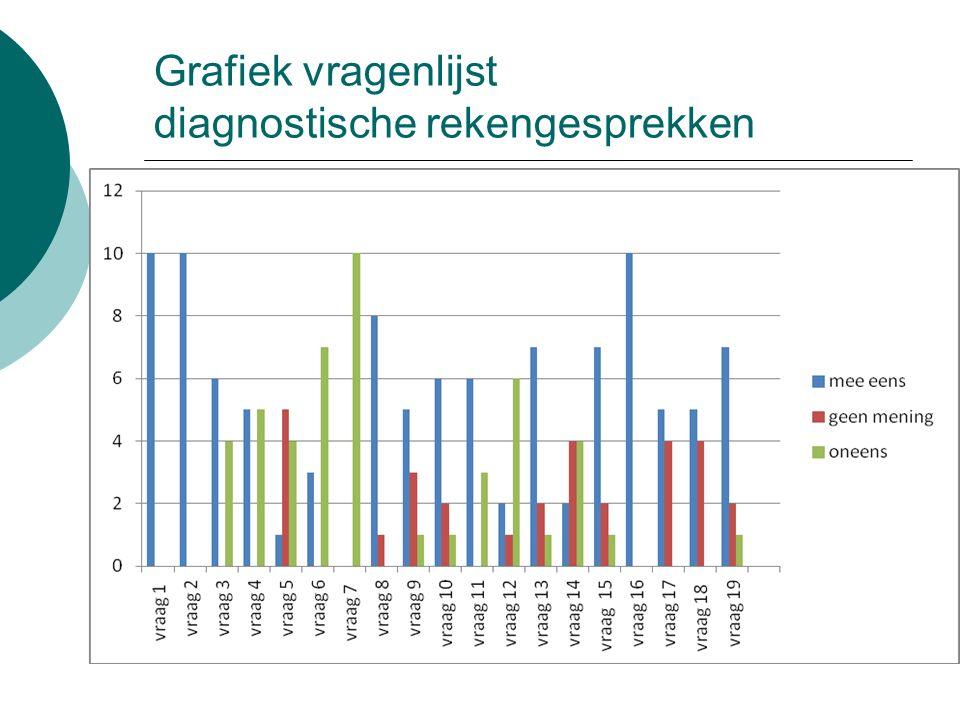 Het diagnostisch rekengesprek HOE EN WANNEER 2015, Louki Visser