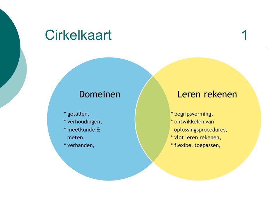 Cirkelkaart1
