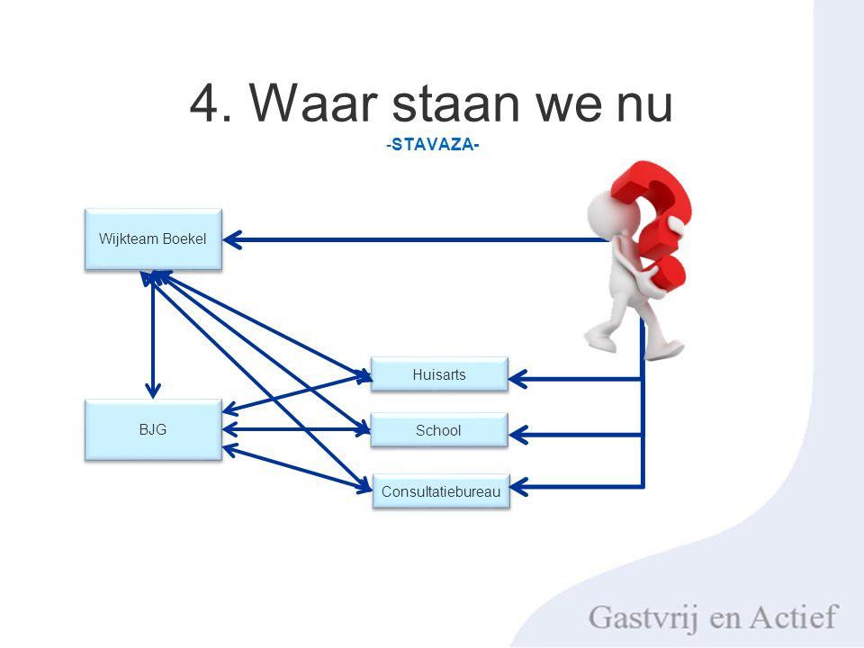 4. Waar staan we nu -STAVAZA- Wijkteam Boekel BJG Huisarts School Consultatiebureau