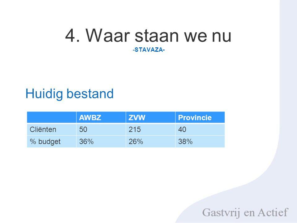 4. Waar staan we nu -STAVAZA- Huidig bestand AWBZZVWProvincie Cliënten5021540 % budget36%26%38%