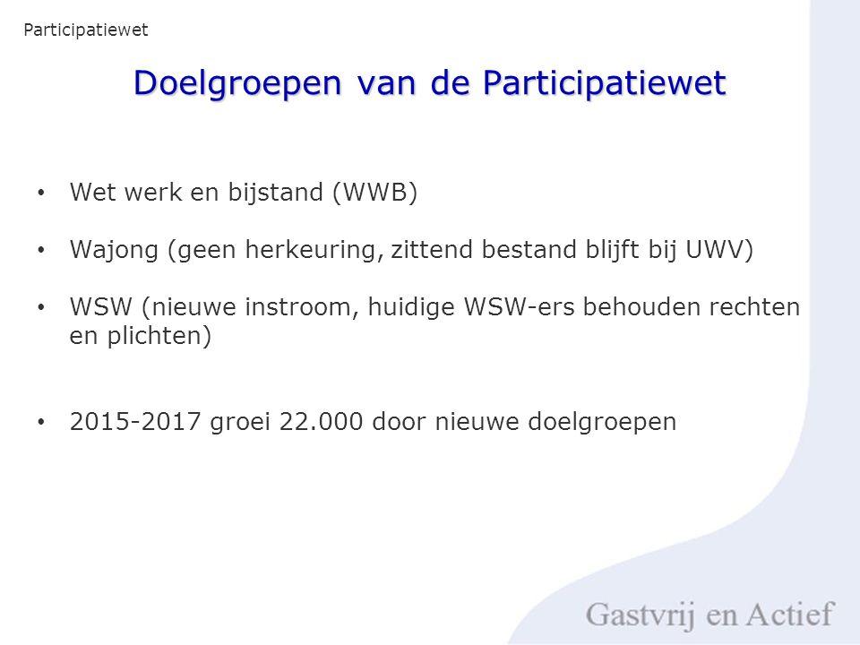 Doelgroepen van de Participatiewet Participatiewet Wet werk en bijstand (WWB) Wajong (geen herkeuring, zittend bestand blijft bij UWV) WSW (nieuwe instroom, huidige WSW-ers behouden rechten en plichten) 2015-2017 groei 22.000 door nieuwe doelgroepen