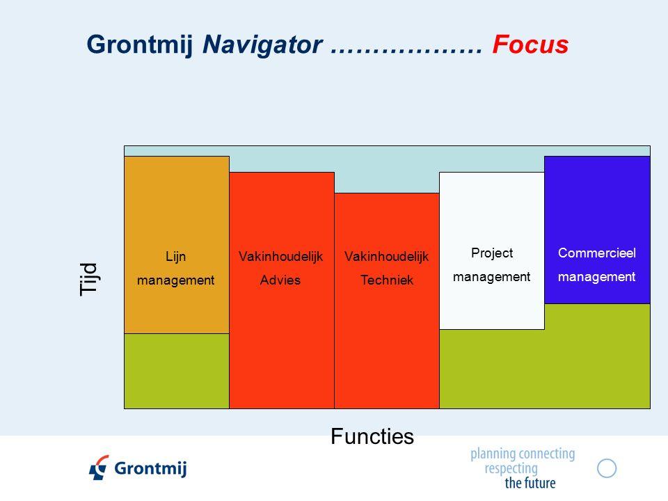 Grontmij Navigator ……………… Focus Vakinhoudelijk Techniek Lijn management Vakinhoudelijk Advies Project management Commercieel management Tijd Functies