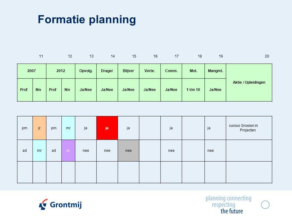 Formatie planning 11121314151617181920 20072012Opvolg.DragerBlijverVerbr.Comm.Mot.Mangmt.