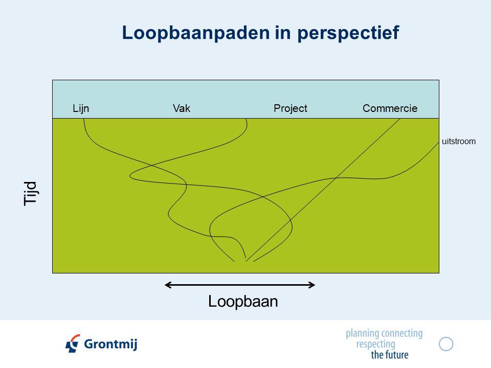 Loopbaanpaden in perspectief Tijd Loopbaan uitstroom LijnProjectVakCommercie