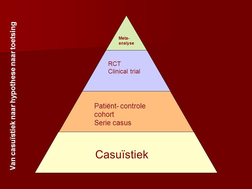 Meta- analyse RCT Clinical trial Patiënt- controle cohort Serie casus Casuïstiek Van casuïstiek naar hypothese naar toetsing