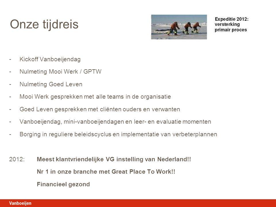 Onze tijdreis -Kickoff Vanboeijendag -Nulmeting Mooi Werk / GPTW -Nulmeting Goed Leven -Mooi Werk gesprekken met alle teams in de organisatie -Goed Leven gesprekken met cliënten ouders en verwanten -Vanboeijendag, mini-vanboeijendagen en leer- en evaluatie momenten -Borging in reguliere beleidscyclus en implementatie van verbeterplannen 2012: Meest klantvriendelijke VG instelling van Nederland!.