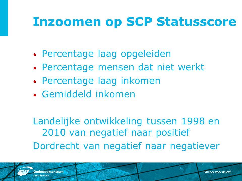 Inzoomen op SCP Statusscore Percentage laag opgeleiden Percentage mensen dat niet werkt Percentage laag inkomen Gemiddeld inkomen Landelijke ontwikkeling tussen 1998 en 2010 van negatief naar positief Dordrecht van negatief naar negatiever