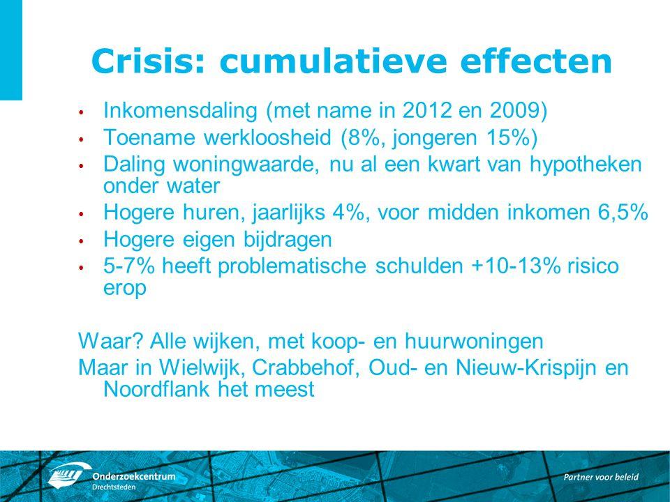 Crisis: cumulatieve effecten Inkomensdaling (met name in 2012 en 2009) Toename werkloosheid (8%, jongeren 15%) Daling woningwaarde, nu al een kwart van hypotheken onder water Hogere huren, jaarlijks 4%, voor midden inkomen 6,5% Hogere eigen bijdragen 5-7% heeft problematische schulden +10-13% risico erop Waar.