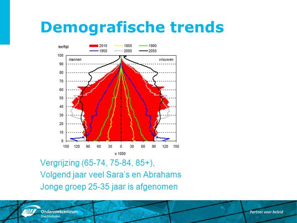 Demografische trends Vergrijzing (65-74, 75-84, 85+), Volgend jaar veel Sara's en Abrahams Jonge groep 25-35 jaar is afgenomen