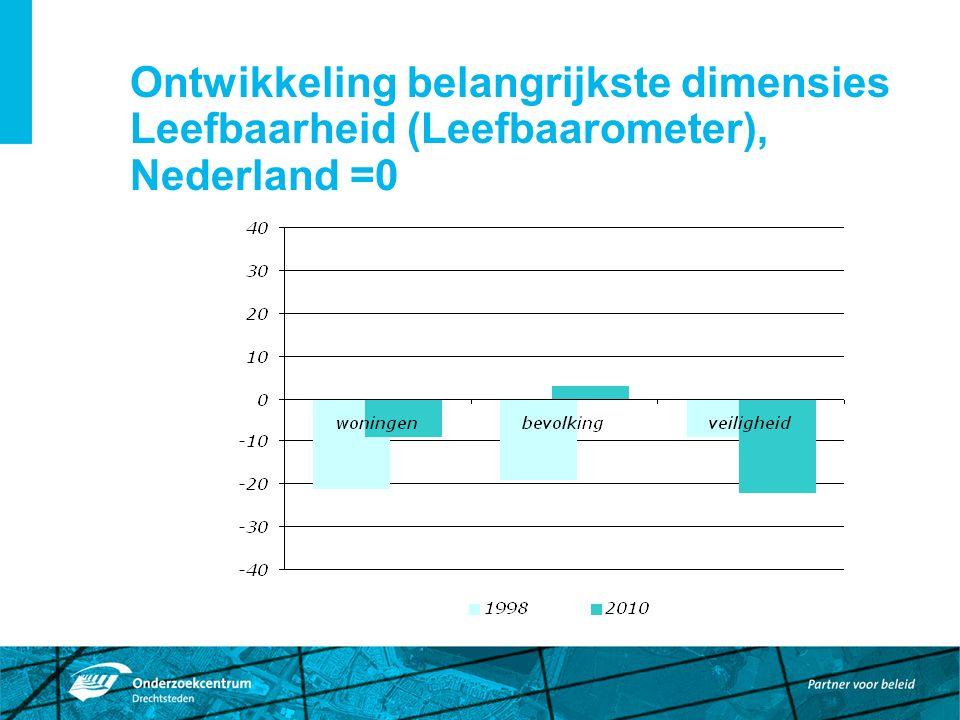 Ontwikkeling dimensies Leefbaarometer 1998-2010 wijken Dordt-west samen