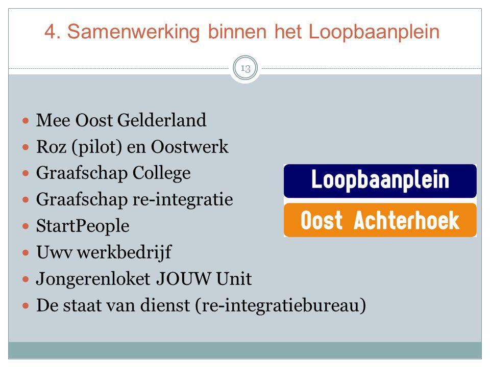 4. Samenwerking binnen het Loopbaanplein 13 Mee Oost Gelderland Roz (pilot) en Oostwerk Graafschap College Graafschap re-integratie StartPeople Uwv we