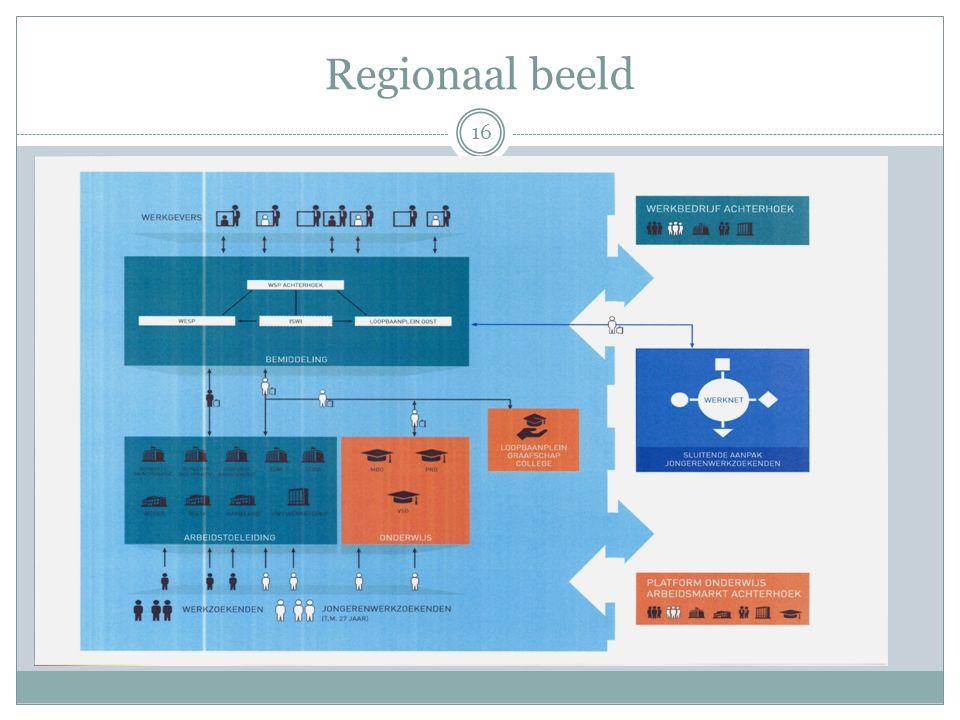 Regionaal beeld 16