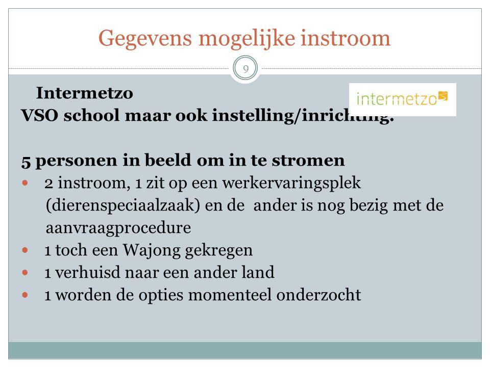 Gegevens mogelijke instroom 9 Intermetzo VSO school maar ook instelling/inrichting.
