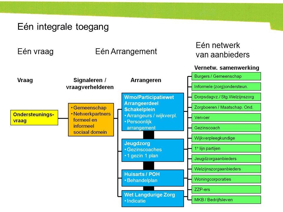 Eén vraagEén Arrangement Eén netwerk van aanbieders Eén integrale toegang