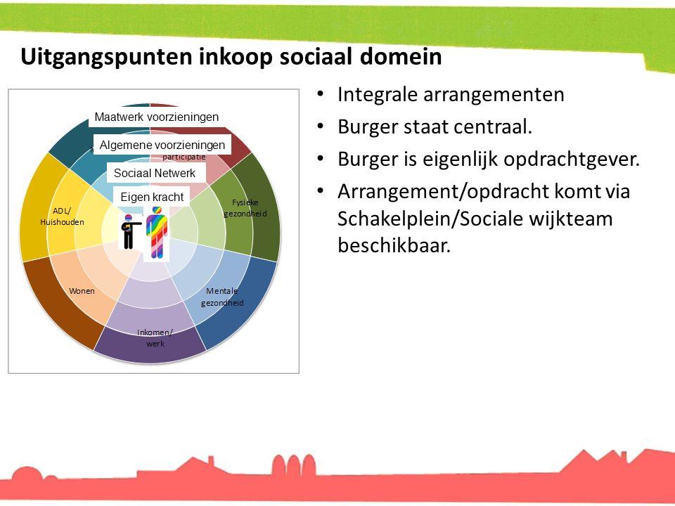 Uitgangspunten inkoop sociaal domein Integrale arrangementen Burger staat centraal. Burger is eigenlijk opdrachtgever. Arrangement/opdracht komt via S