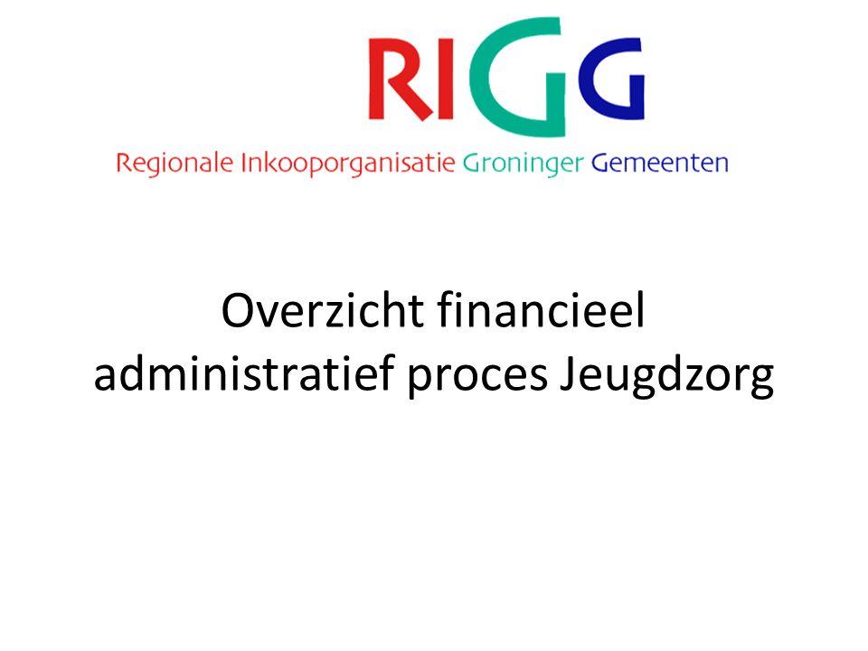Overzicht financieel administratief proces Jeugdzorg