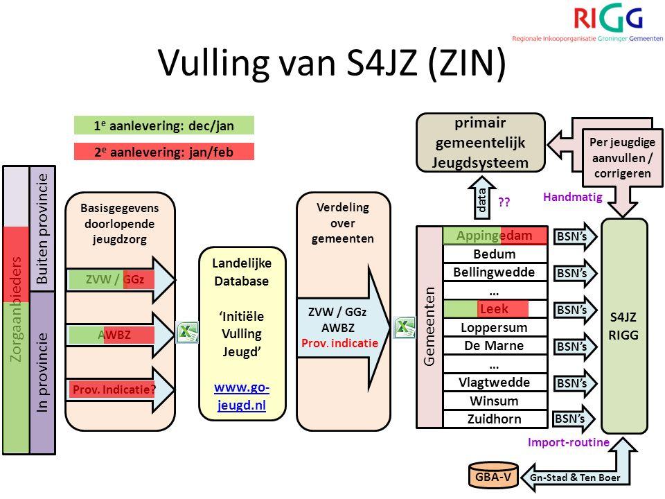 Verdeling over gemeenten Basisgegevens doorlopende jeugdzorg Vulling van S4JZ (ZIN) In provincie Buiten provincie Zorgaanbieders Landelijke Database 'Initiële Vulling Jeugd' www.go- jeugd.nl ZVW / GGz AWBZ Prov.
