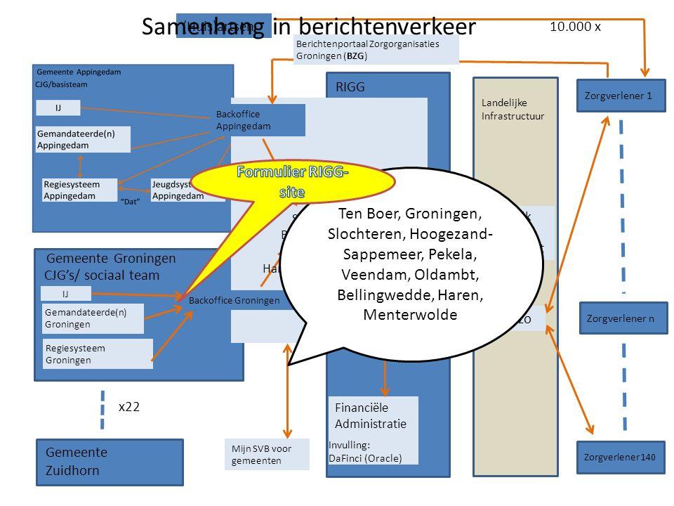 Gemeente Groningen IJ Regiesysteem Groningen Gemandateerde(n) Groningen CJG's/ sociaal team RIGG Systeem Voor Berichten Verkeer Backoffice Groningen Gemeente Zuidhorn x22 Financiële Administratie Landelijk Gegevens Knooppunt Vecozo Zorgverlener 1 Zorgverlener n Zorgverlener 140 (Huis)artsen Berichtenportaal Zorgorganisaties Groningen (BZG) Invulling: Suite4Jeugdzorg (S4JZ) Invulling: DaFinci (Oracle) Mijn SVB voor gemeenten Landelijke Infrastructuur Handmatig.