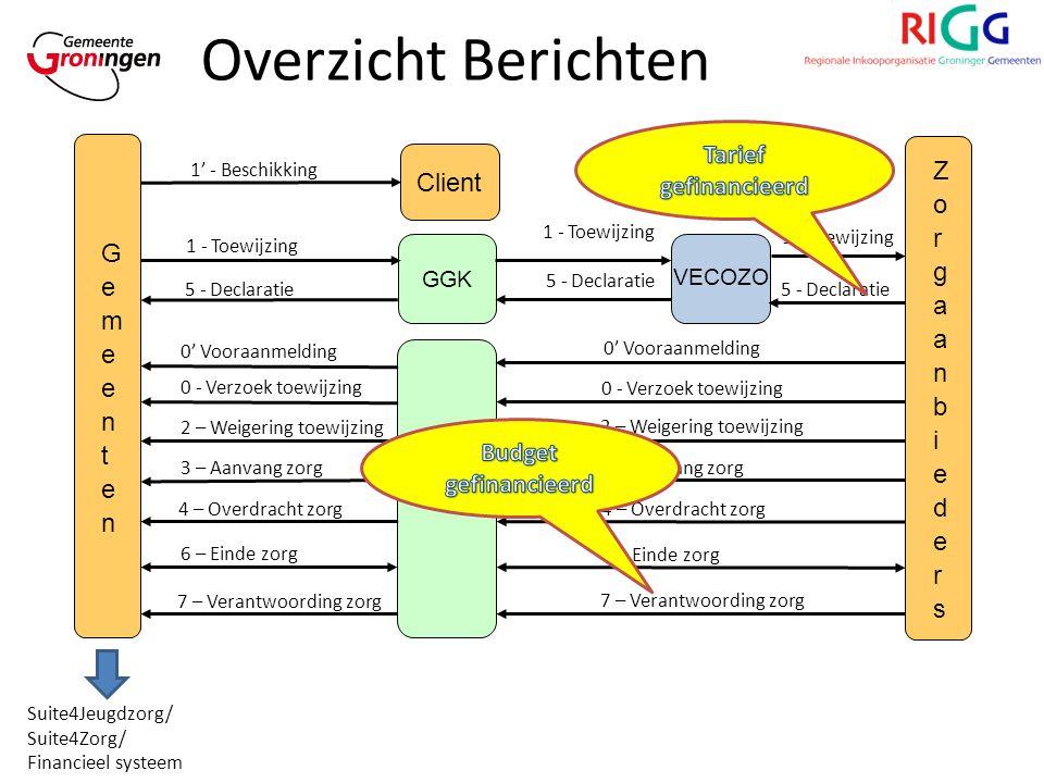Overzicht Berichten BZG GGK Client 1 - Toewijzing 1' - Beschikking 0 - Verzoek toewijzing 5 - Declaratie 0 - Verzoek toewijzing 2 – Weigering toewijzing 6 – Einde zorg 3 – Aanvang zorg 4 – Overdracht zorg 7 – Verantwoording zorg Suite4Jeugdzorg/ Suite4Zorg/ Financieel systeem VECOZO 1 - Toewijzing 5 - Declaratie 0' Vooraanmelding