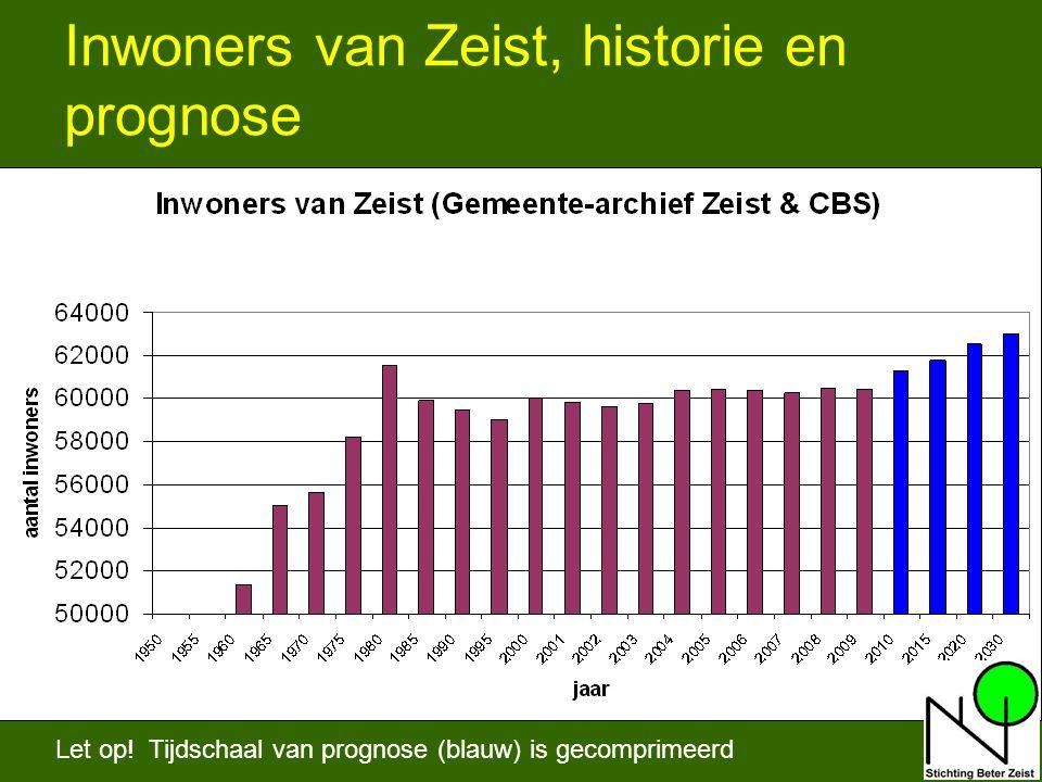 11 Inwoners van Zeist, historie en prognose Let op.
